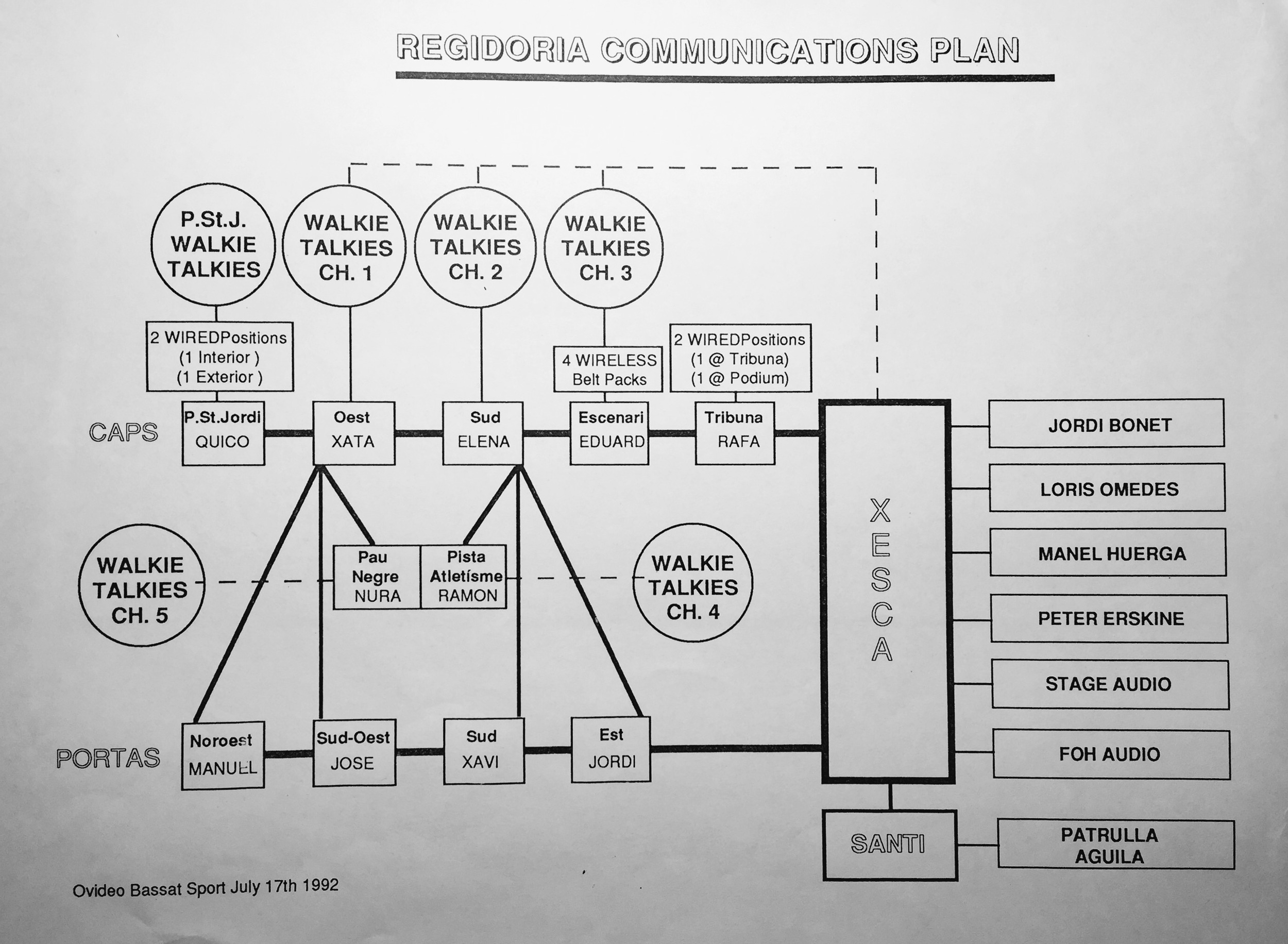 Conceptual plan by the Stage managers on how the intercom system should work. I wish all production teams would create such a clear plan for comms.