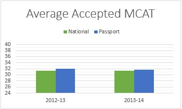 Med-results (Draft) — Passport Admissions