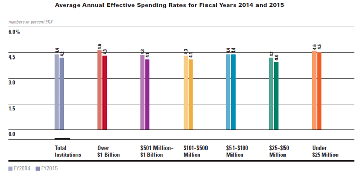 Chart from Nonprofit spending in low return environments.png