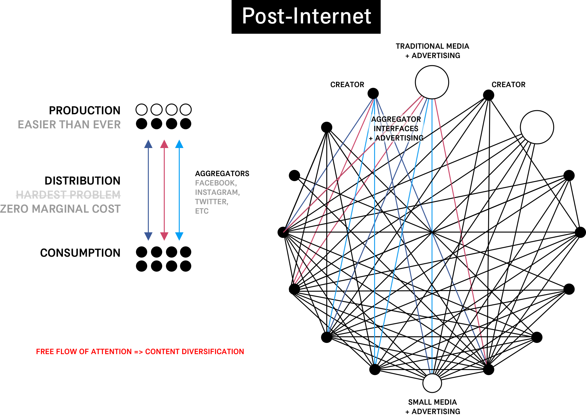 networkmodel-post-internet.png