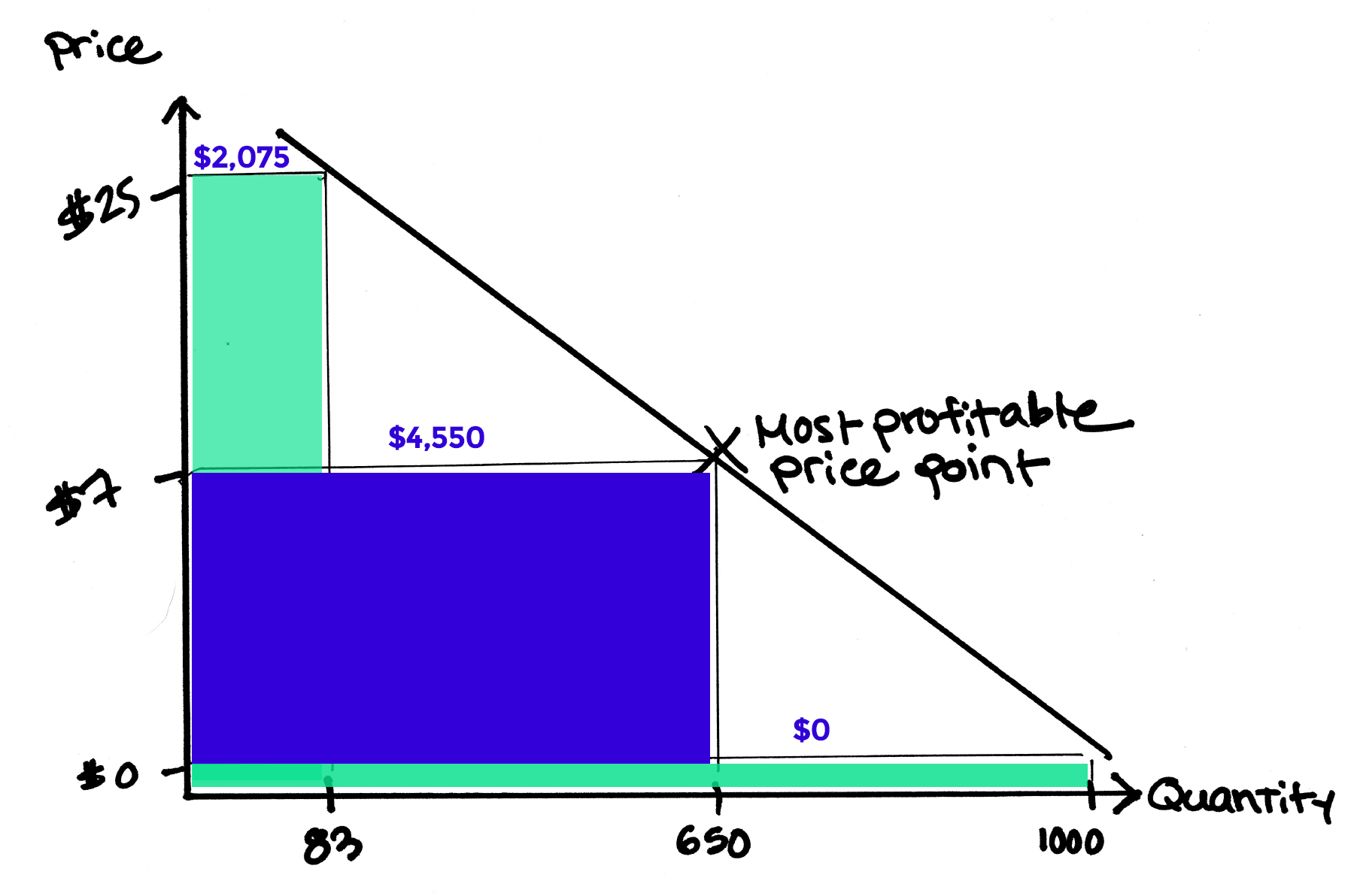 In the graph above, it is clear that selling 650 units at $7 is more profitable than 83 units at $25. One thousand people are not paying at all but are at the very least identifying themselves for further segmentation and targeting.