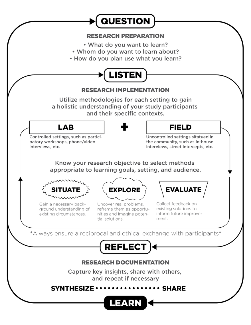 This framework was designed to allow teams at AHA to be clear about their purpose, stage, and scope of community-based design research.