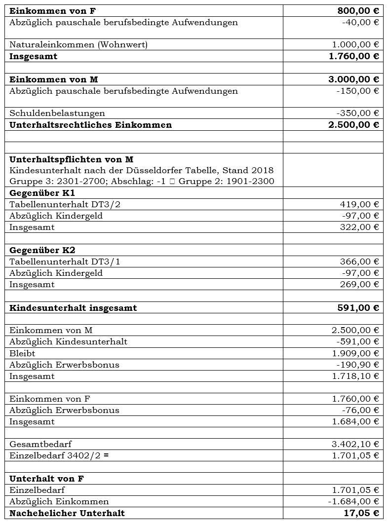 Ehegattenunterhalt Steuernsparen