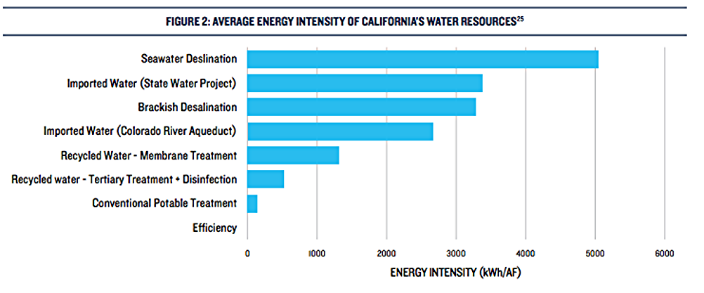 From an NRDC report: Proceed with Caution II: California's Droughts and Desalination in Context. Note desalination uses even more energy than importing water from hundreds of miles away and pumping it over the Tahachapi pass
