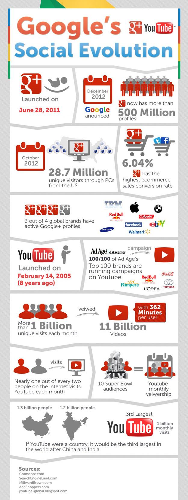 Google's Social Evolution