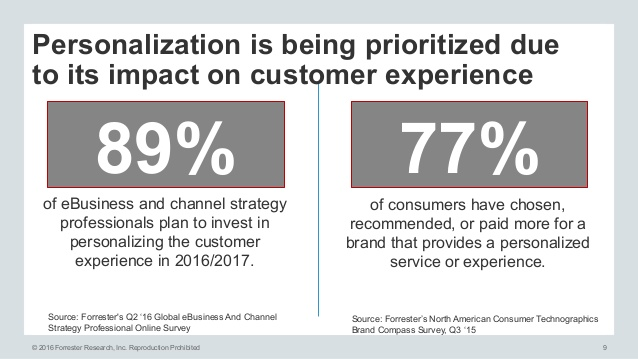 Source: Forester   ~89% of digital businesses are investing in personalization to align with customer expectations.  ~77% of consumers have chosen, recommended, or paid more for a brand that provides a personalized service or experience.