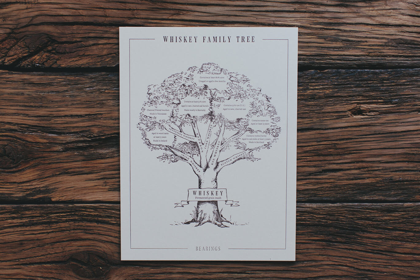 Bearings Guide whiskey family tree letterpress print illustration shows the types and varieties and heritage of whiskey and bourbon from Irish to Tennessee to Scotch, Rye and Canadian.