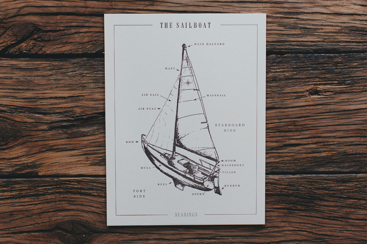 the parts of a sailboat, letterpressed illustrated infographic showing the port and starboard sides, bow, bull, halyard, mast, mainstail, jib sail, keel, stern, boom, mainsheet and tiller, created by Russell Shaw for Bearings Guide.