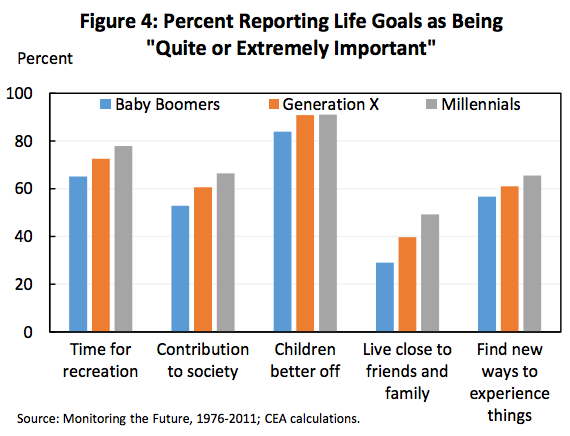 Intensions: Millennial Life Goals - White House Report