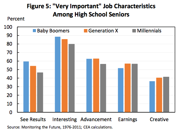 Intensions: Millennial Work Goals - White House Report
