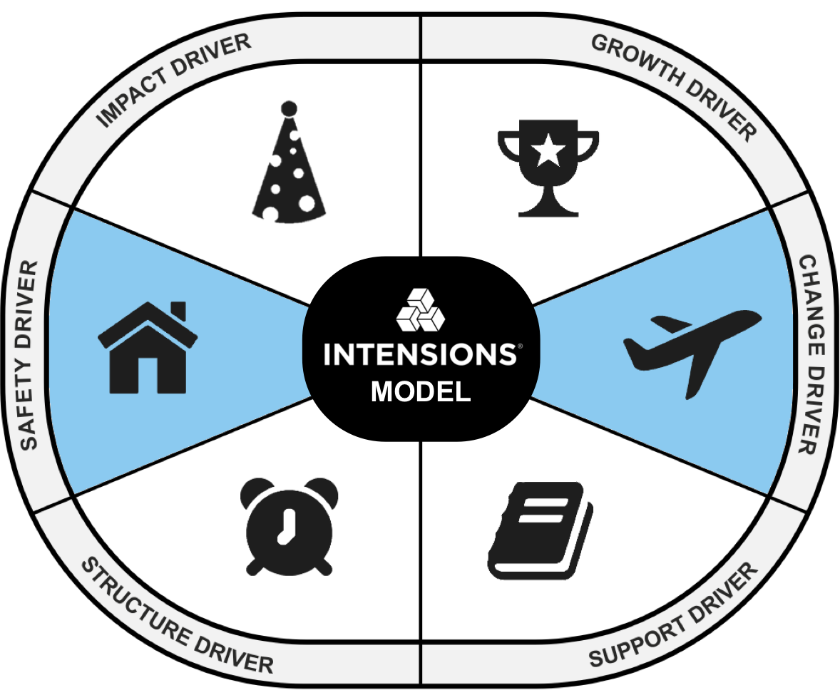 The Intensions® Model