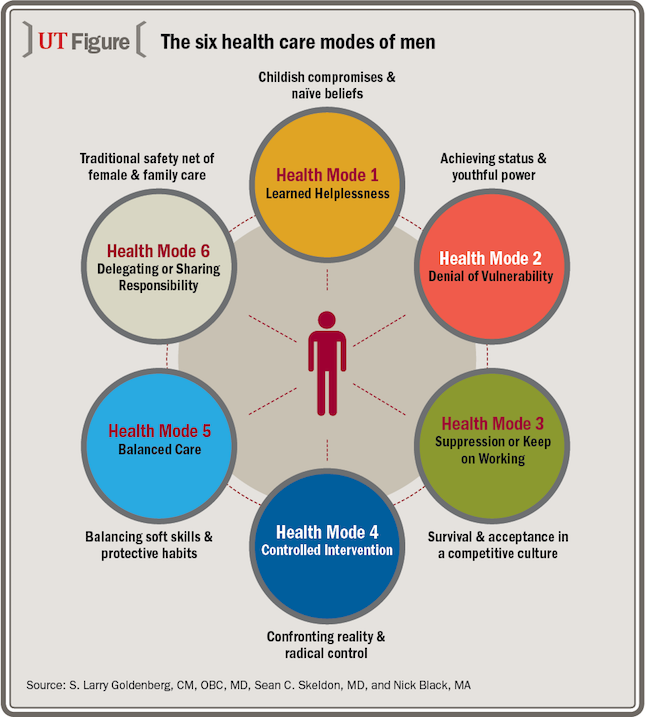 Urology Times - Intensions Consulting - The Six Health Care Modes of Men