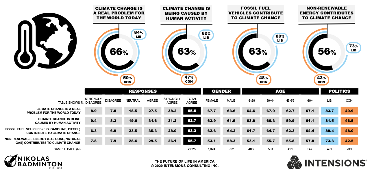 Future of Life in America - Climate Change