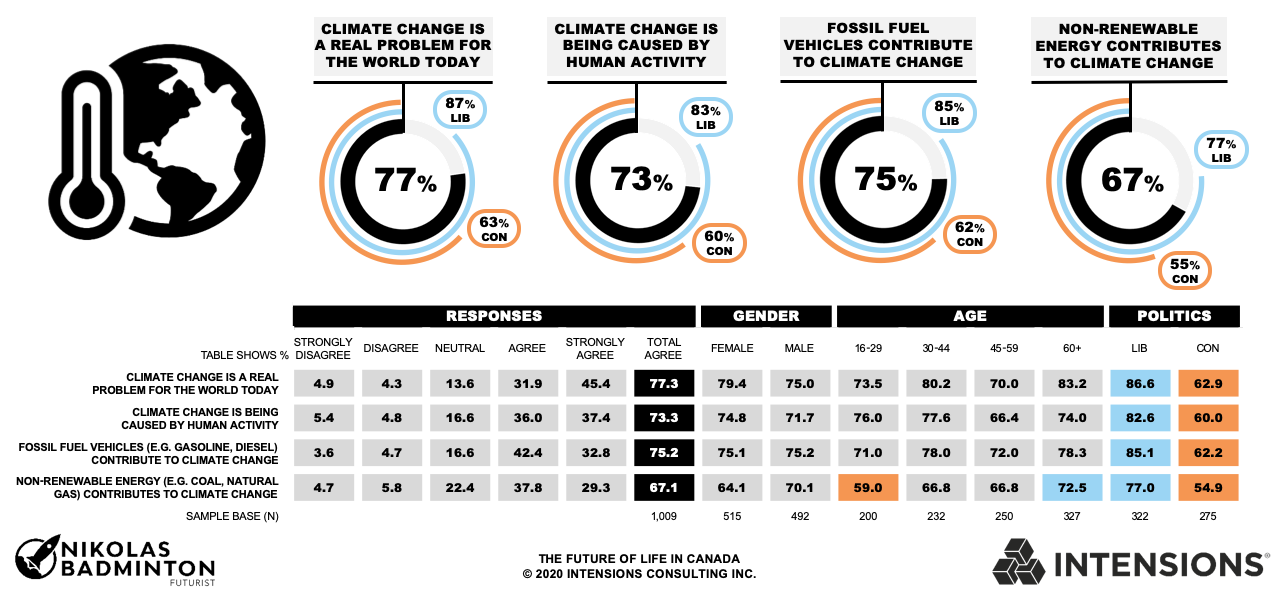 Intensions Consulting: The majority of Canadians believe that climate change is a real problem for the world today.