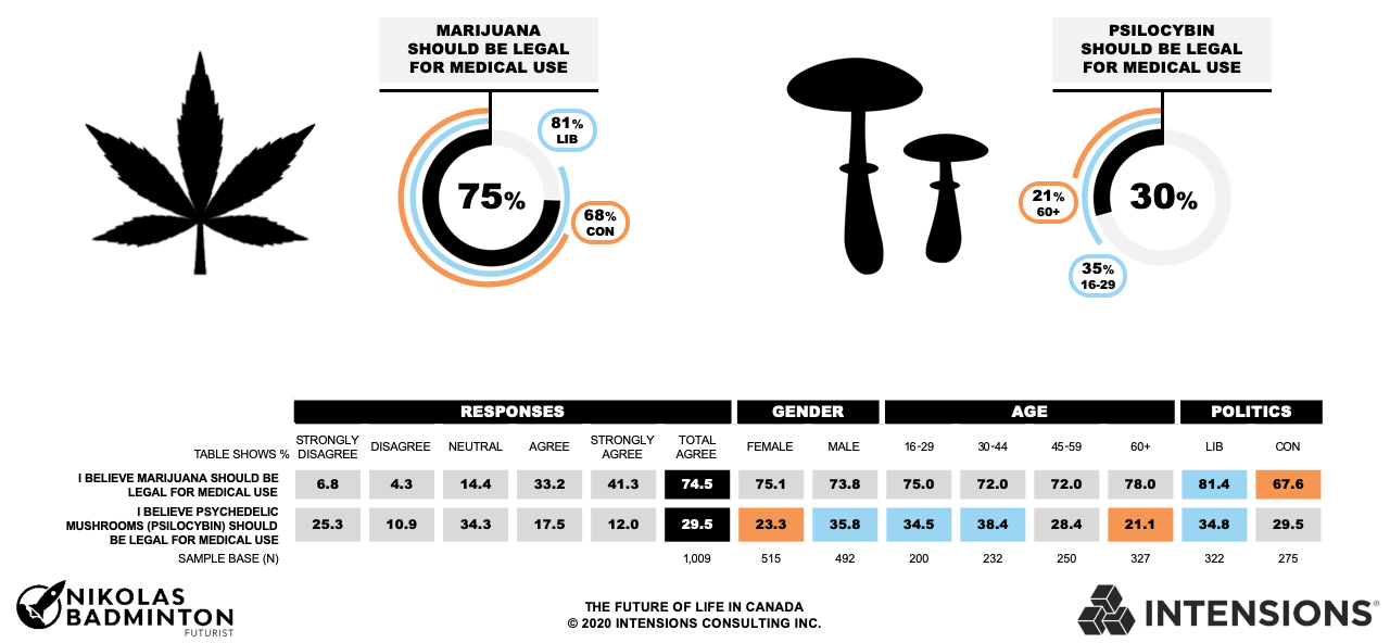 Intensions Consulting: Thirty per cent of Canadians believe that psychedelic mushrooms (psilocybin) should be legal for medical use.