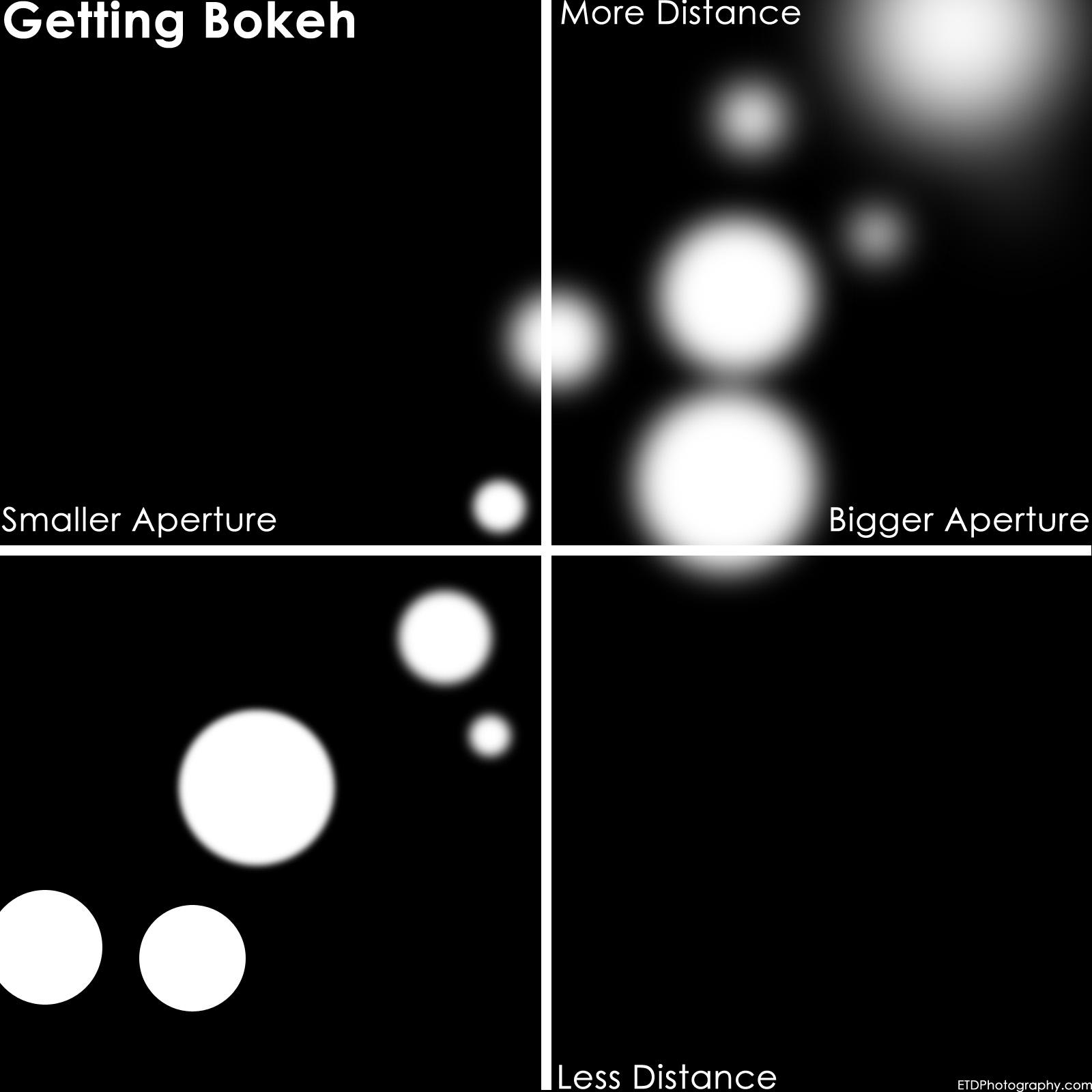 Bigger Aperture + More background/subject distance = More Bokeh!
