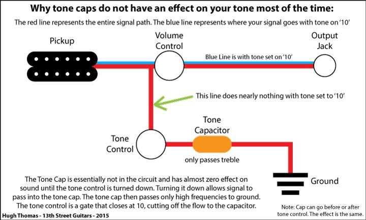 tone caps no effect on tone