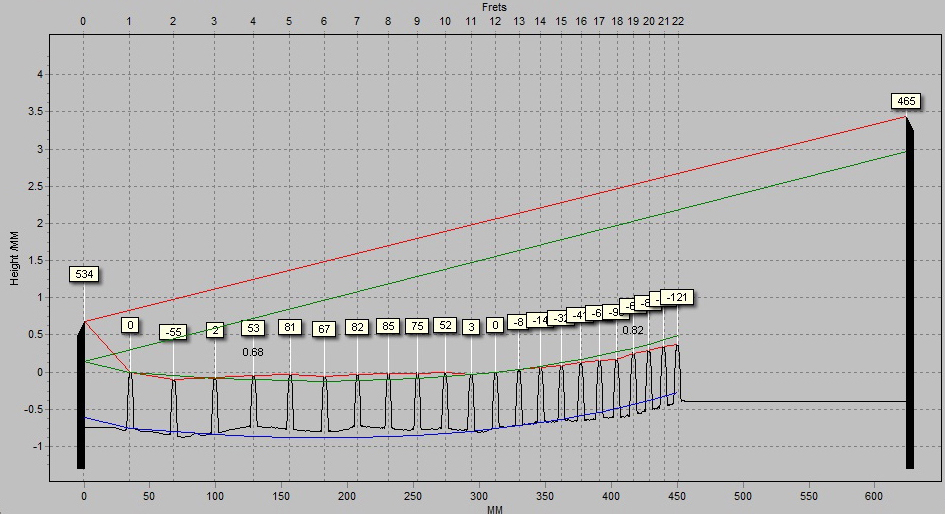 Plek Scan shows how uneven the frets are. The red line is actual fret heights. Green line is the optimum height.