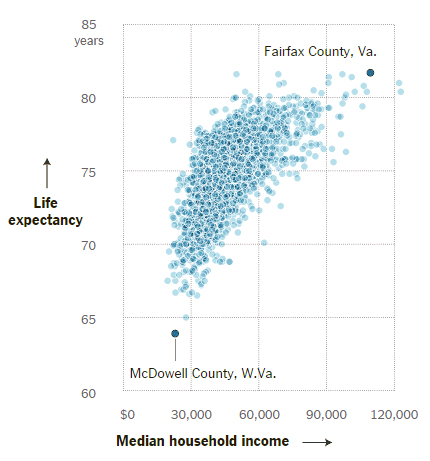 Life Expectancy vs. Income in American men, similar but less pronounced traits are seen among women.    Source:  New York Times