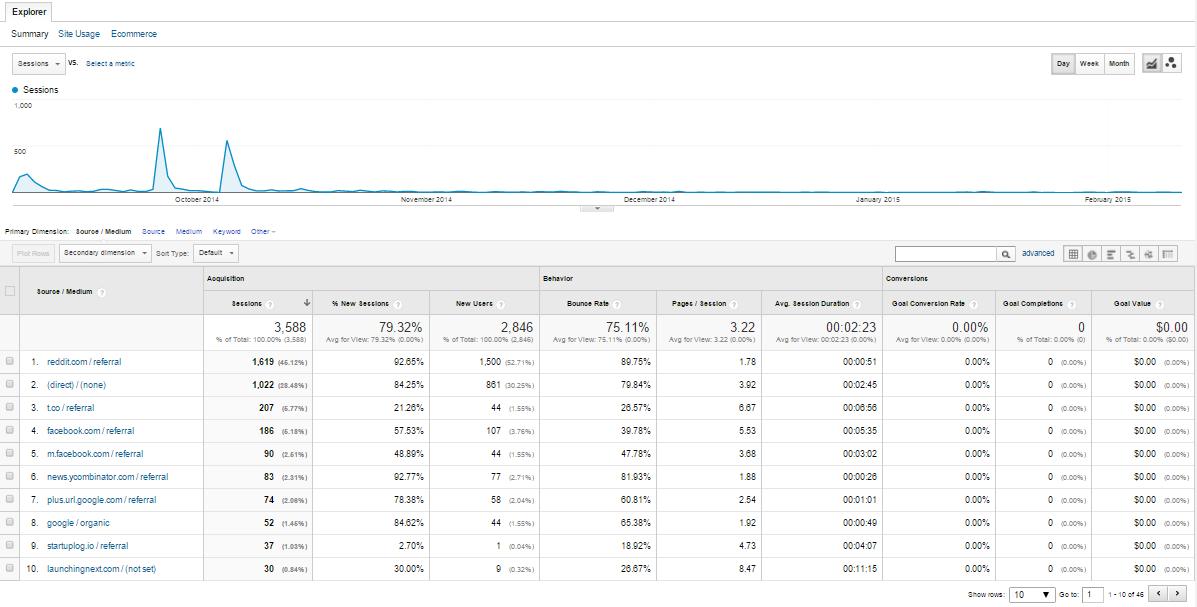 Makerfile Analytics