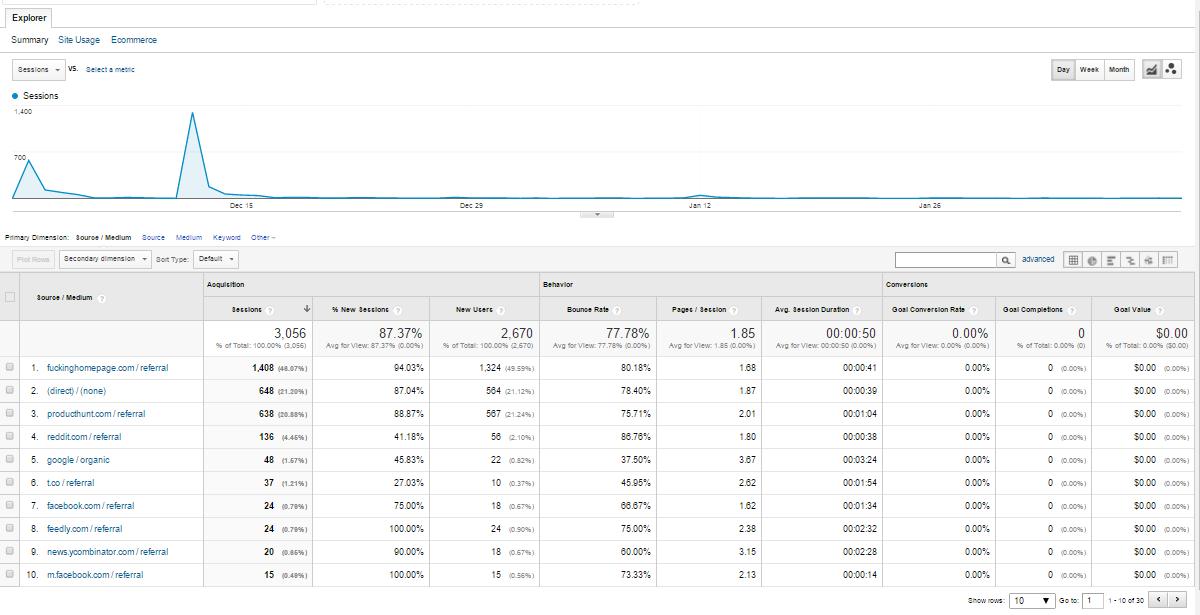 SpaceJobs Google Analytics