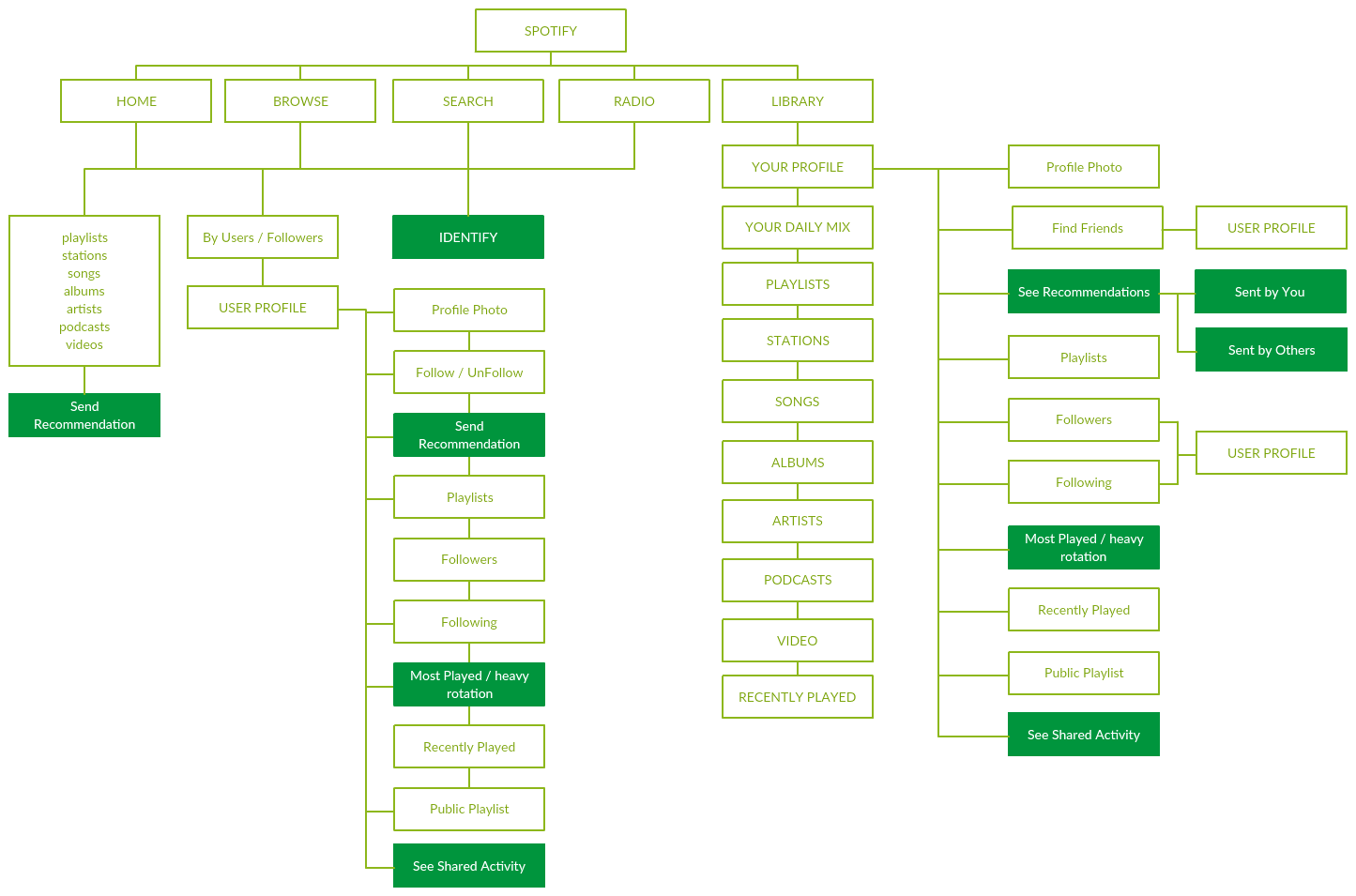 SPTFY Sitemap.png