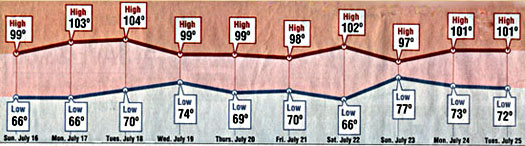 High temperature chart for Southgate Coins in Reno