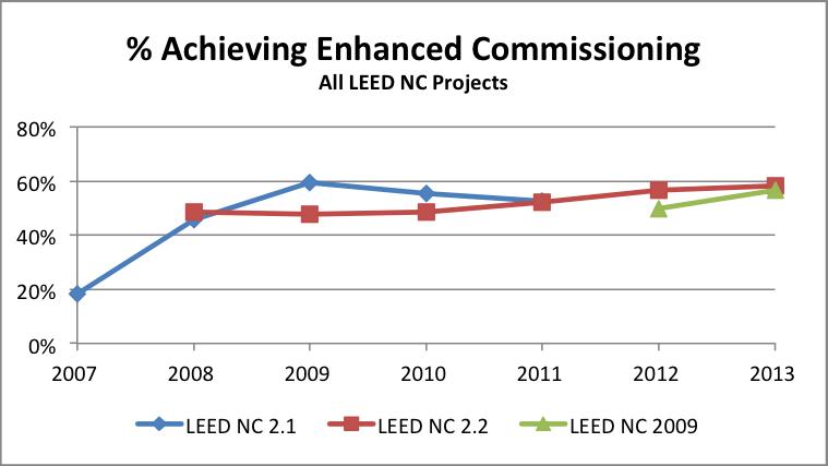 LEED Commissioning Credit