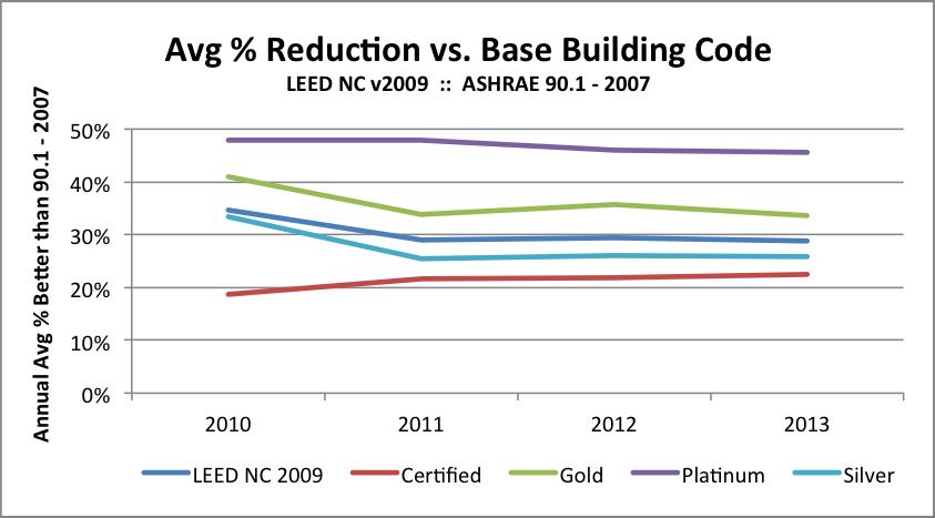 Design Efficiency LEED 2009