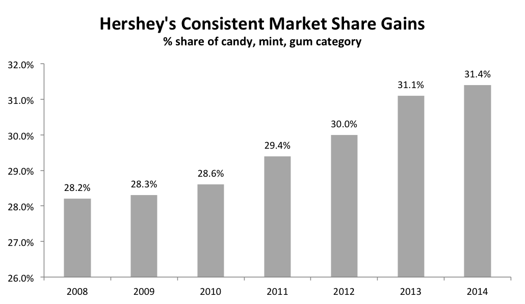 Source: Hershey financial statements; Market share of Candy, Mint Gum category based on Nielsen data