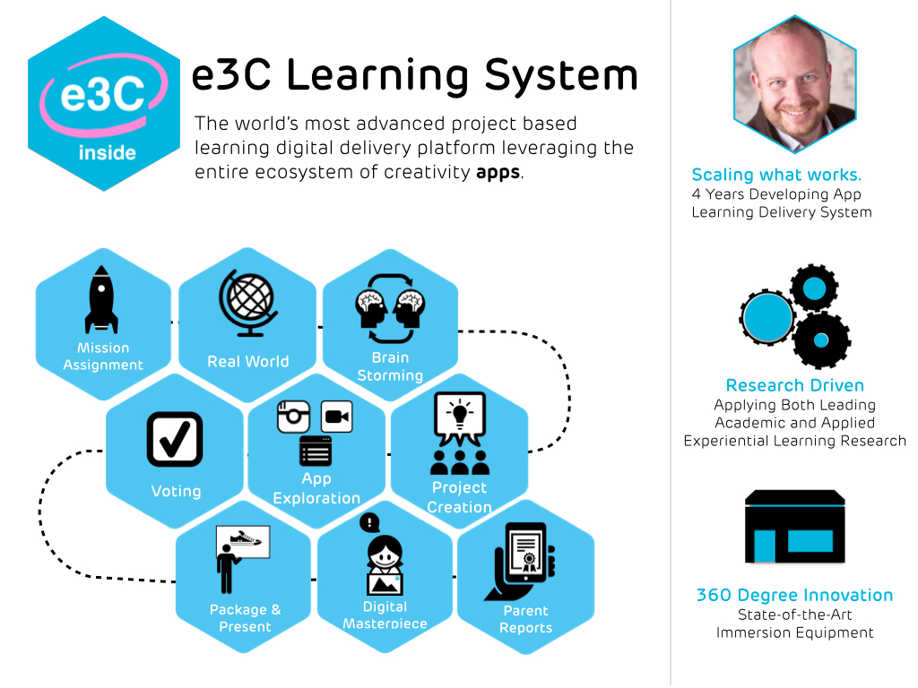 A tested learning system delivering 21st century skills