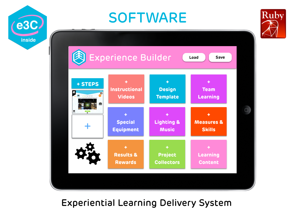 Technology used to rapidly assemble eThree learning experiences