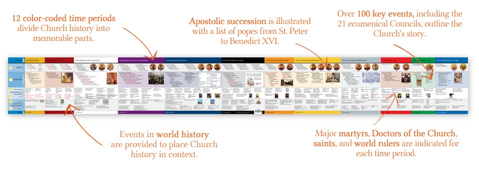 4. Ascension Press   Church History timeline