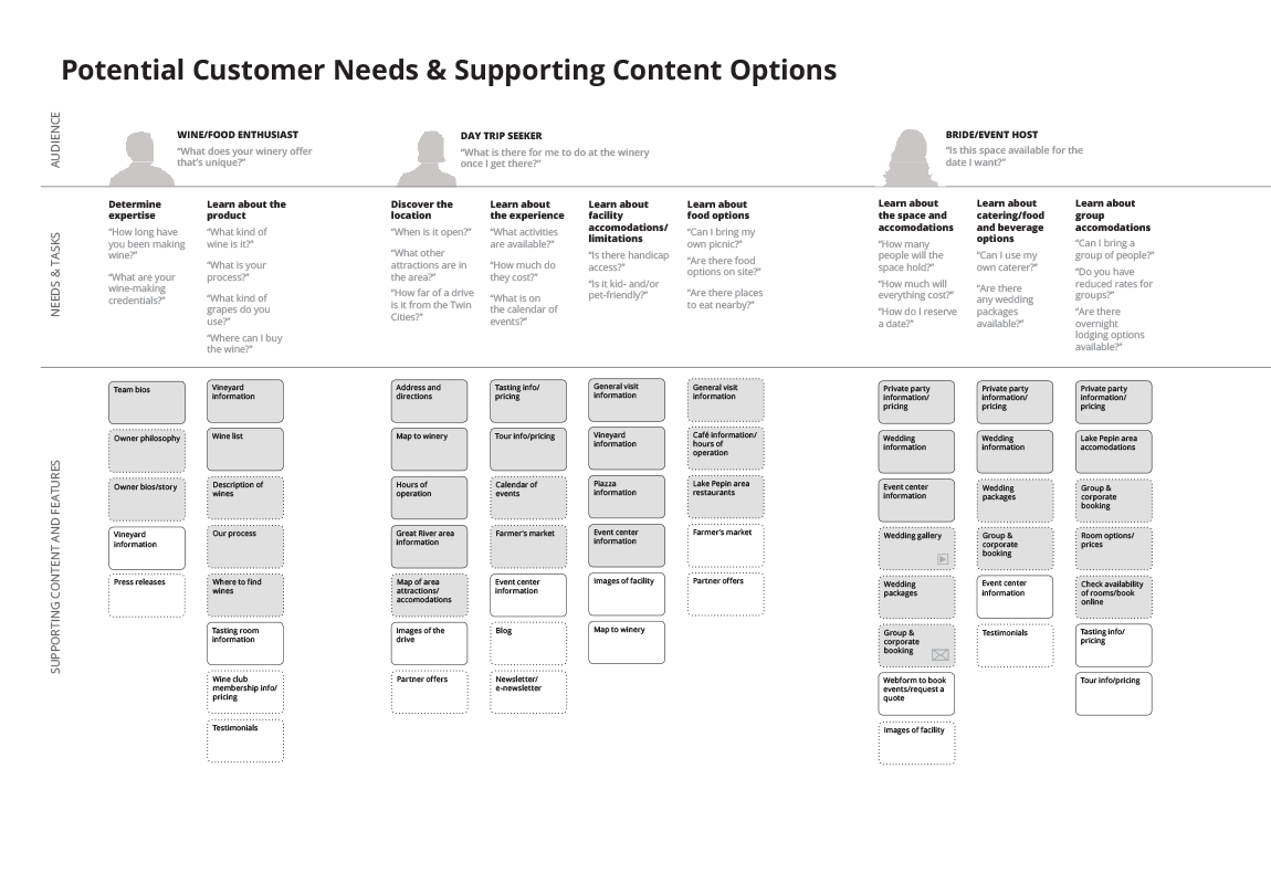 Personas and Supporting Content/Feature Map