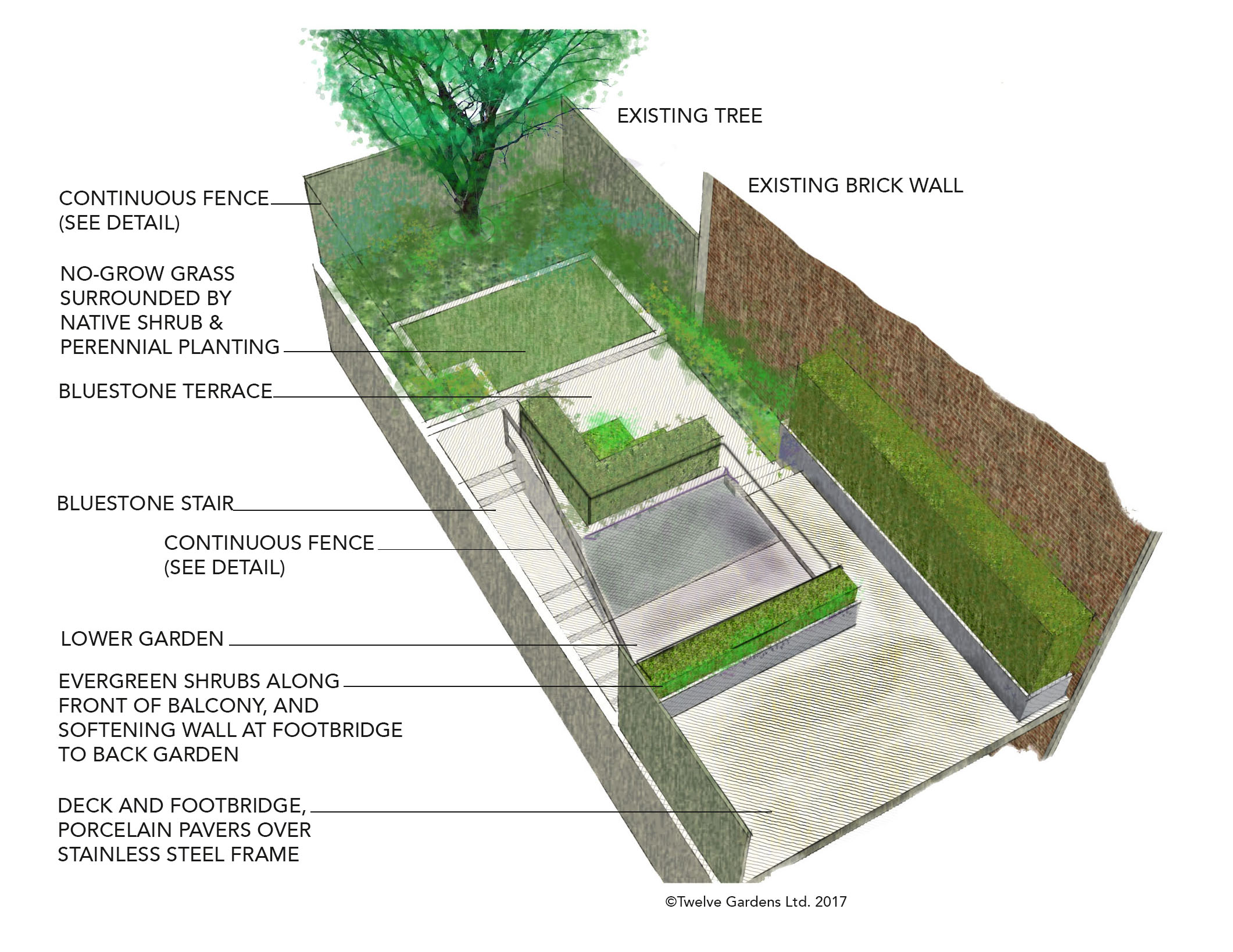 DESIGN RENDERING.  An Upper West Side backyard has been one part of a interior/exterior renovation which must pass through multiple rounds of approval : the building's board; the Landmarks Preservation Committee; and the Department of Buildings. Some gardens are designed and built within a few months of our first meeting a client. Others can take a year to come to fruition!