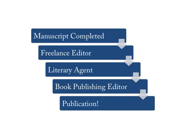 Rudimentary Illustration of Traditional Publishing Workflow. Graphic Credit: Jessica Hatch, 2017.
