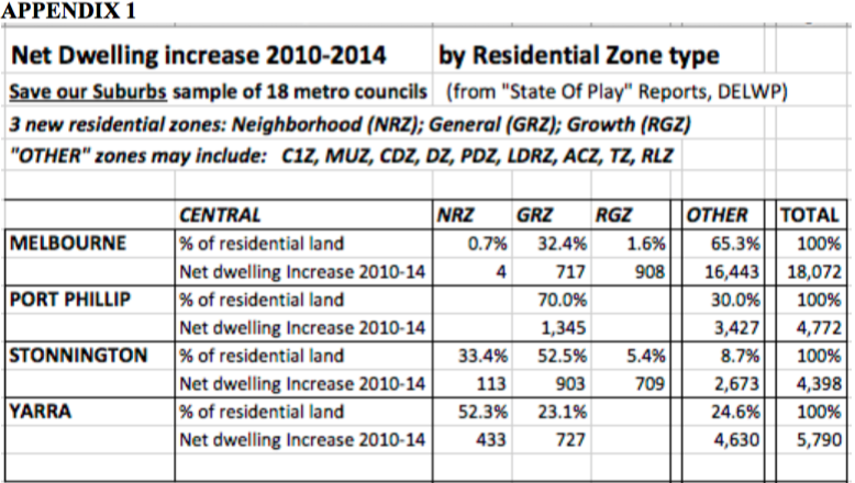 Appendix 1: Net Dwelling increase 2010-2014 by Residential Zone type (sample)