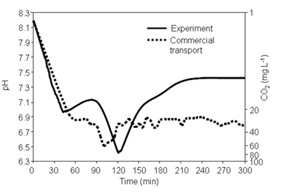 Change in dissolved CO2 concentration during transportation of yellowtail kingfish juveniles.