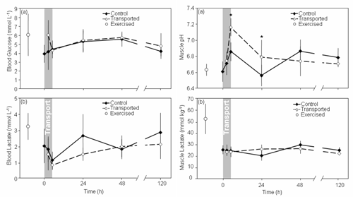 Comparison of physiological stress indicators for transported, non-transported and intensively exercised yellowtail kingfish.