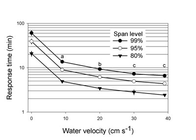 The response time of the OxyGuard CO2 Analyzer at different water flow velocities over the probe. Span level represents the point at which the meter was reading 80%, 95% or 99% of the true value.