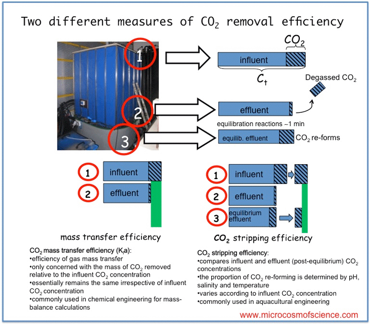 CO2 mass transfer efficiency  differs from  CO2 stripping efficiency  as a measure of CO2 removal efficiency. CO2 stripping efficiency takes in to account the re-formation of CO2 from the large pool of carbonates following degassing. The equilibrium reactions that re-form CO2 following degassing take 1-2 min to complete. Most mechanical CO2 degassing treatments only last for about 5-30 seconds.