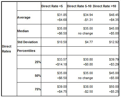 Q3_2007_Rate_Table_3.JPG