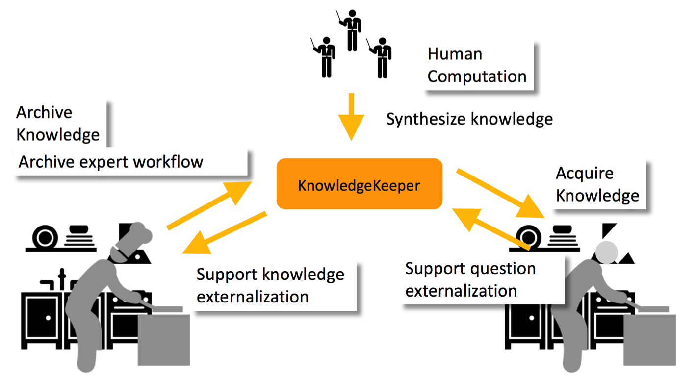 Conceptual model of KnowledgeKeeper, a socio-technical system for supporting interpersonal knowledge transfer between experts and novices.