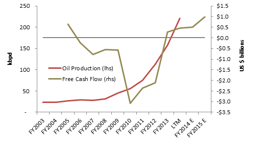 EOG FCF and Production.png
