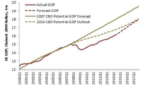 Potential and Actual GDP (CBO Sept. 2014).png