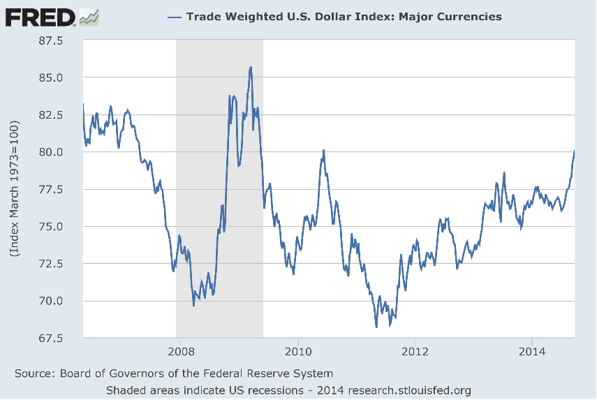 US Trade Weighted Dollar Index.png