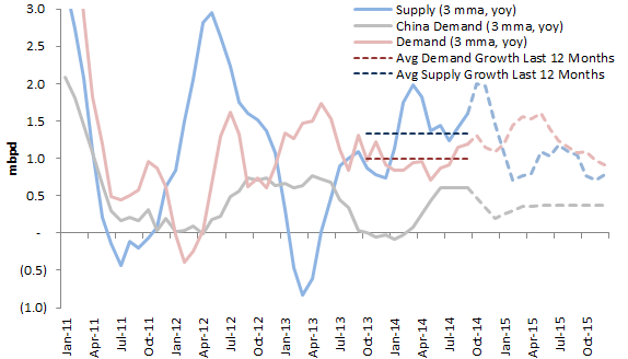 Supply and Demand Growth 2011-2014.png