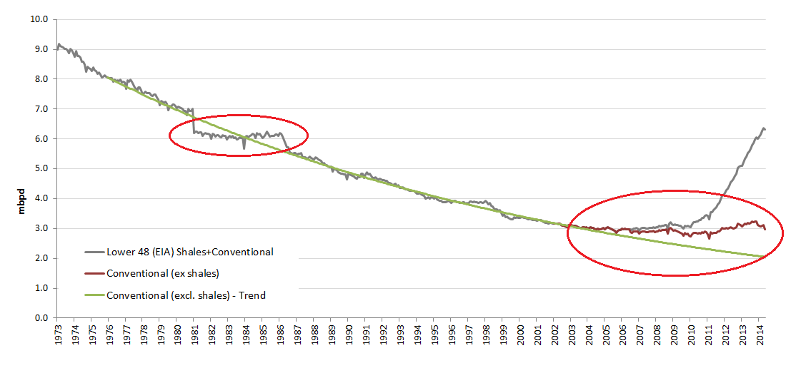 US Onshore Conventional, Shale and Trend Oil Production 1973-2014.png