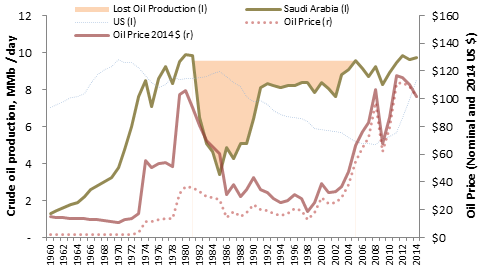 Saudi Oil Production 1960-2014.png