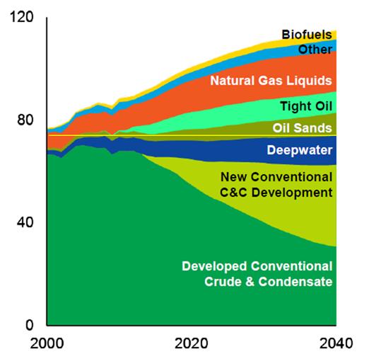 Exxon Production Outlook 2015.png